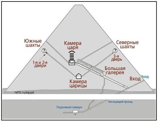 Общая схема пирамиды Хеопса